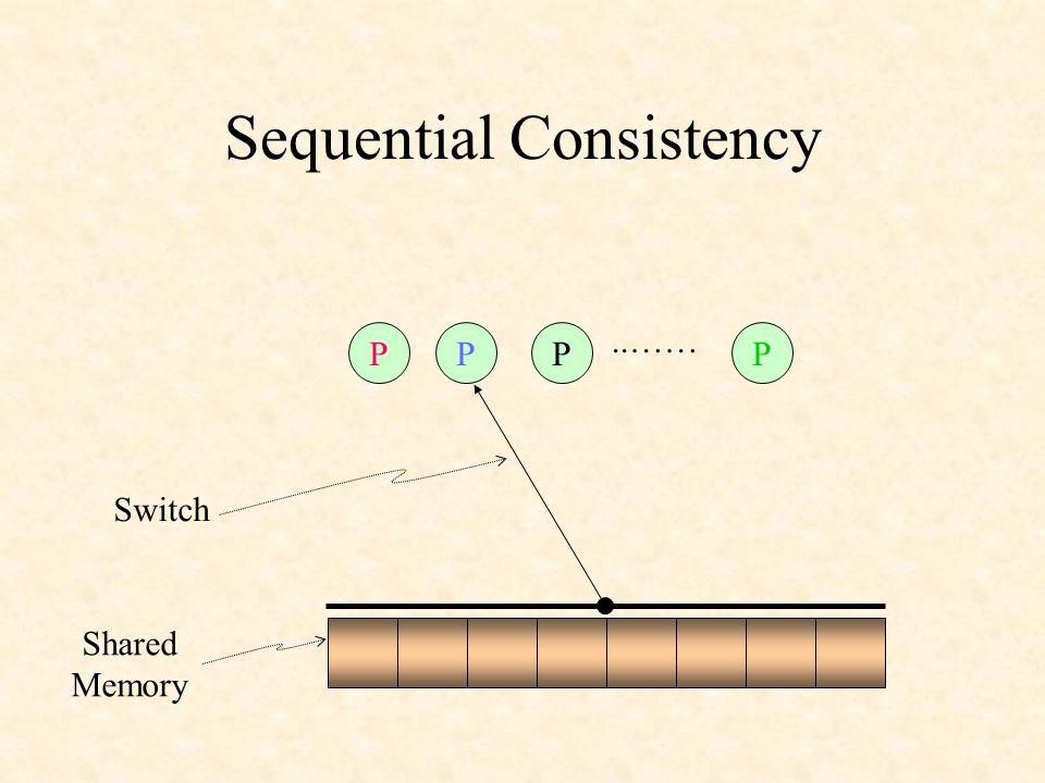 Sequential Consistency PPPP..…… Switch Shared Memory