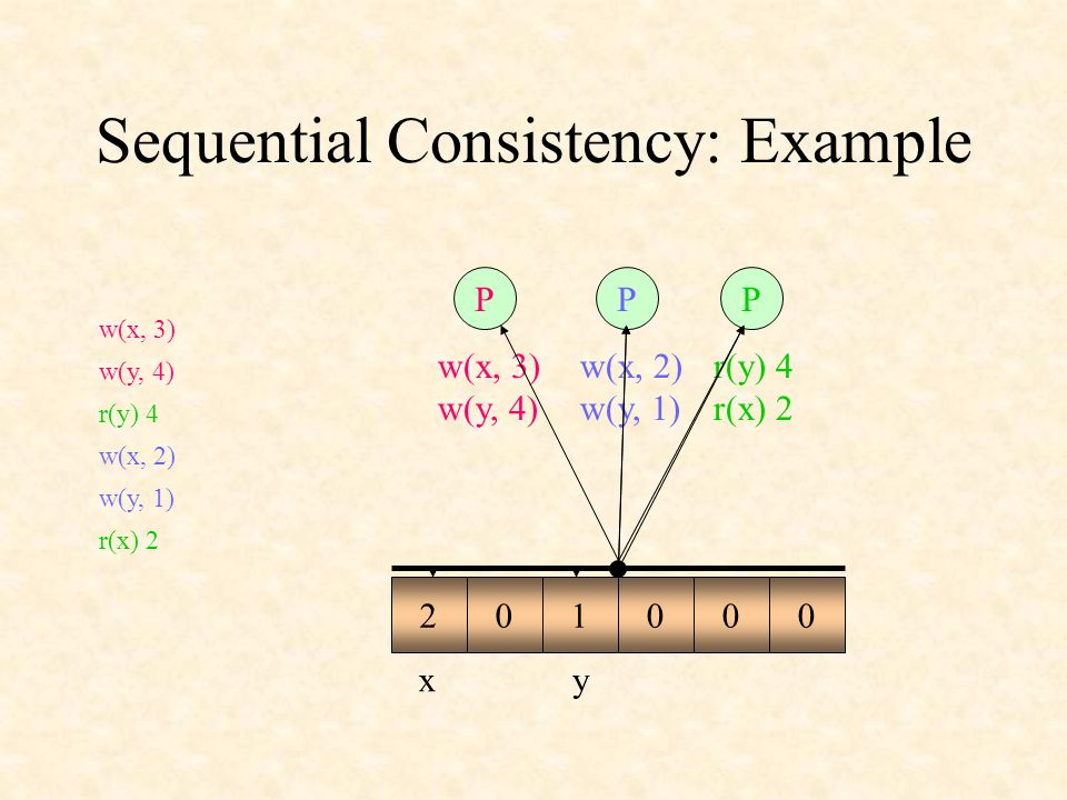 Sequential Consistency: Example PPP xy r(y) 4 r(x) 2 w(x, 2) w(y, 1) w(x, 3) w(y, 4) w(x, 3) w(y, 4) r(y) 4 w(x, 2) w(y, 1) r(x) 2 0000003421
