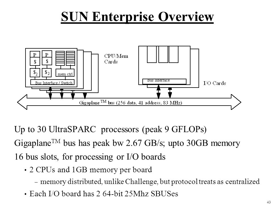 43 SUN Enterprise Overview Up to 30 UltraSPARC processors (peak 9 GFLOPs) Gigaplane TM bus has peak bw 2.67 GB/s; upto 30GB memory 16 bus slots, for p