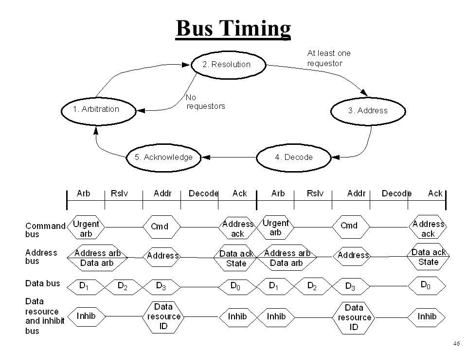46 Bus Timing