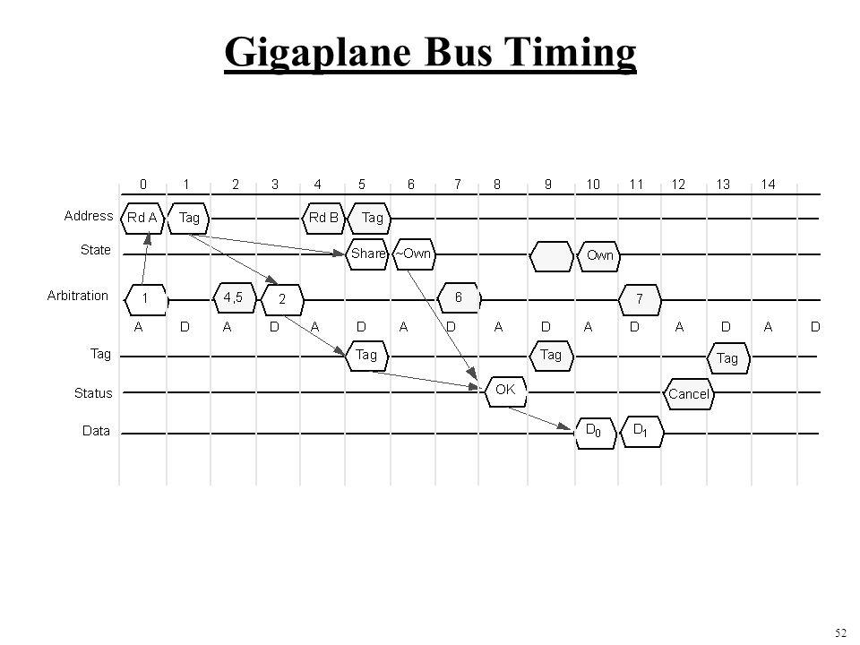 52 Gigaplane Bus Timing