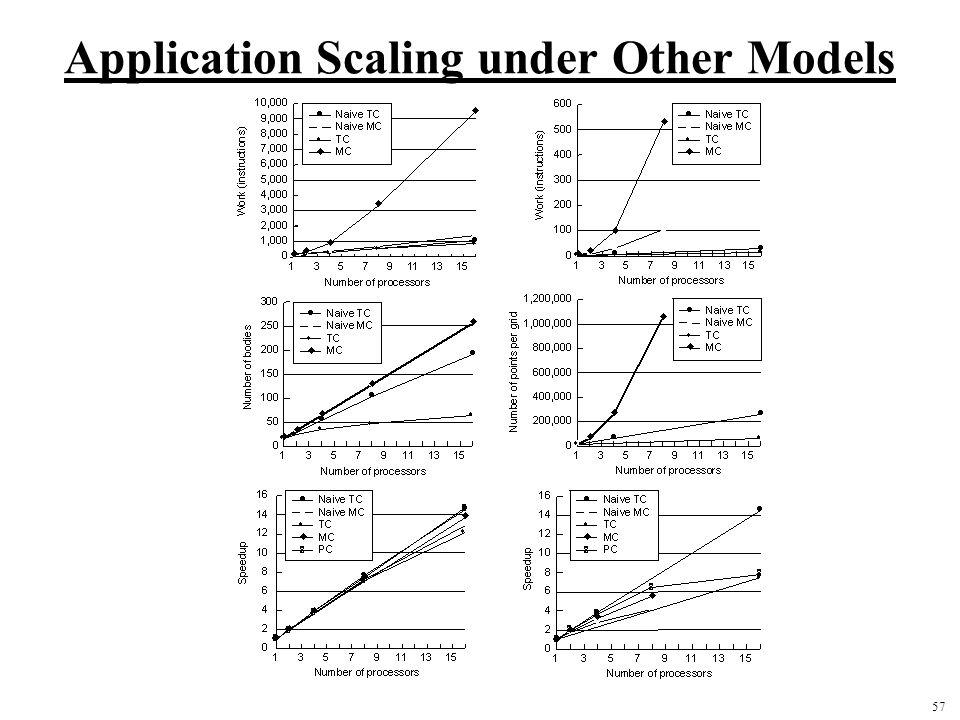 57 Application Scaling under Other Models