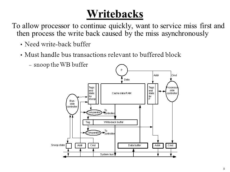 9 Writebacks To allow processor to continue quickly, want to service miss first and then process the write back caused by the miss asynchronously Need write-back buffer Must handle bus transactions relevant to buffered block – snoop the WB buffer