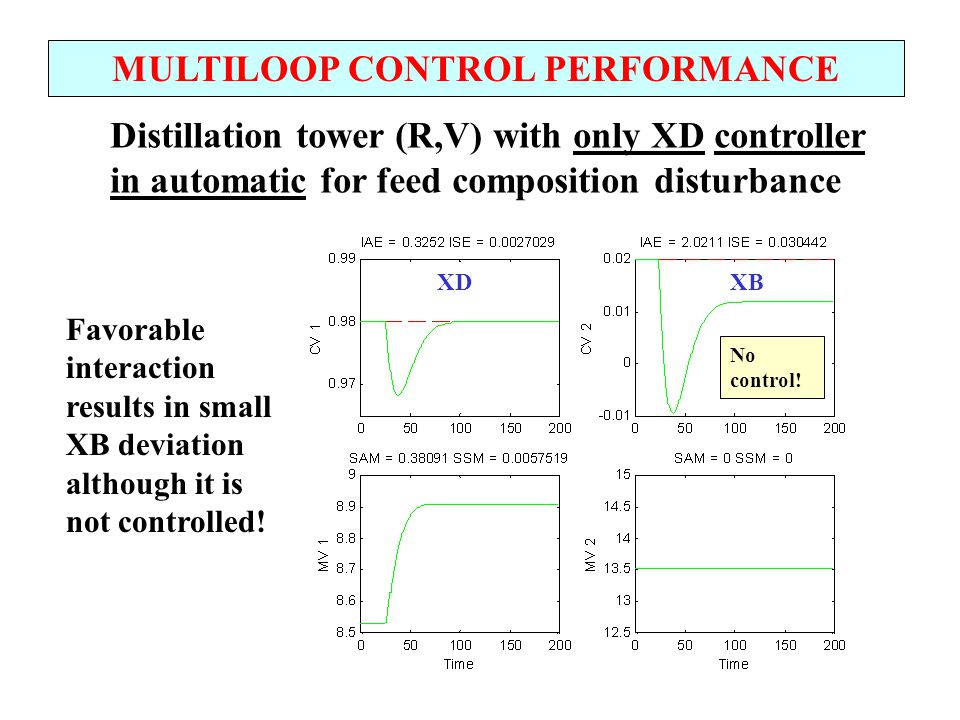 MULTILOOP CONTROL PERFORMANCE Distillation tower (R,V) with only XD controller in automatic for feed composition disturbance Favorable interaction res