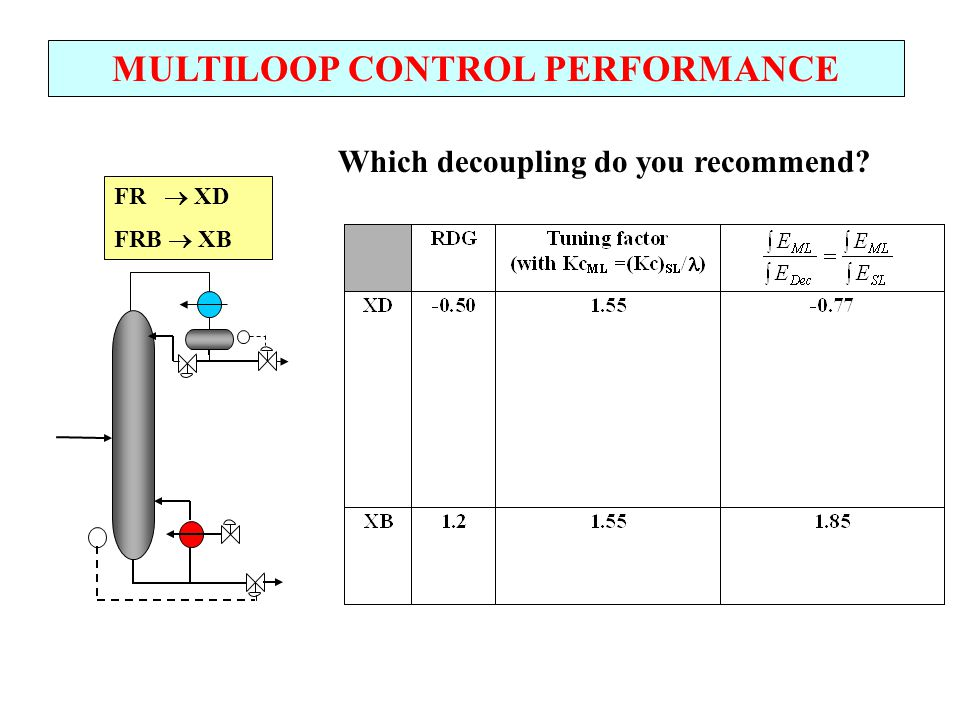 MULTILOOP CONTROL PERFORMANCE FR  XD FRB  XB Which decoupling do you recommend?