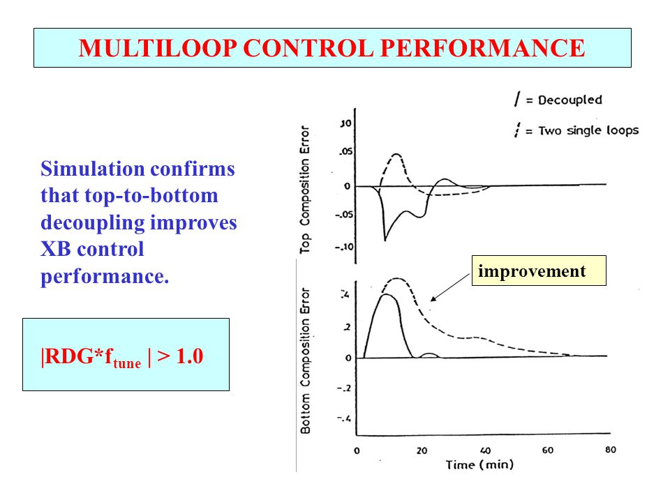 MULTILOOP CONTROL PERFORMANCE Simulation confirms that top-to-bottom decoupling improves XB control performance. |RDG*f tune | > 1.0 improvement