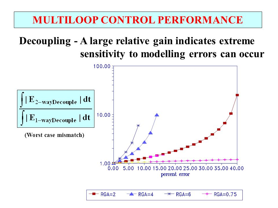 MULTILOOP CONTROL PERFORMANCE Decoupling - A large relative gain indicates extreme sensitivity to modelling errors can occur (Worst case mismatch)