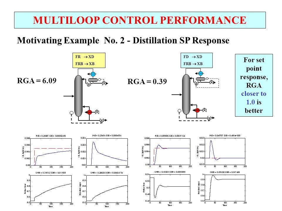 MULTILOOP CONTROL PERFORMANCE + - + + + + - + G c1 (s) G c2 (s) G 11 (s) G 21 (s) G 12 (s) G 22 (s) G d2 (s) G d1 (s) D(s) CV 1 (s) CV 2 (s) MV 2 (s) MV 1 (s) SP 1 (s) SP 2 (s) G D21 (s) G D12 (s) + + REDUCING THE EFFECTS OF UNFAVORABLE INTERACTION USING EXPLICIT DECOUPLING Compensates for the effects of interaction