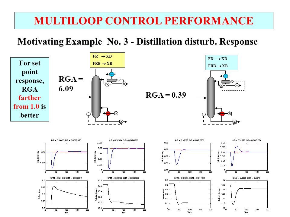 MULTILOOP CONTROL PERFORMANCE Conclusion from examples - RGA Alone does not provide sufficient information for control design Key missing information is disturbance type Key factor is the DISTURBANCE DIRECTION Disturbances in this direction are easily corrected.