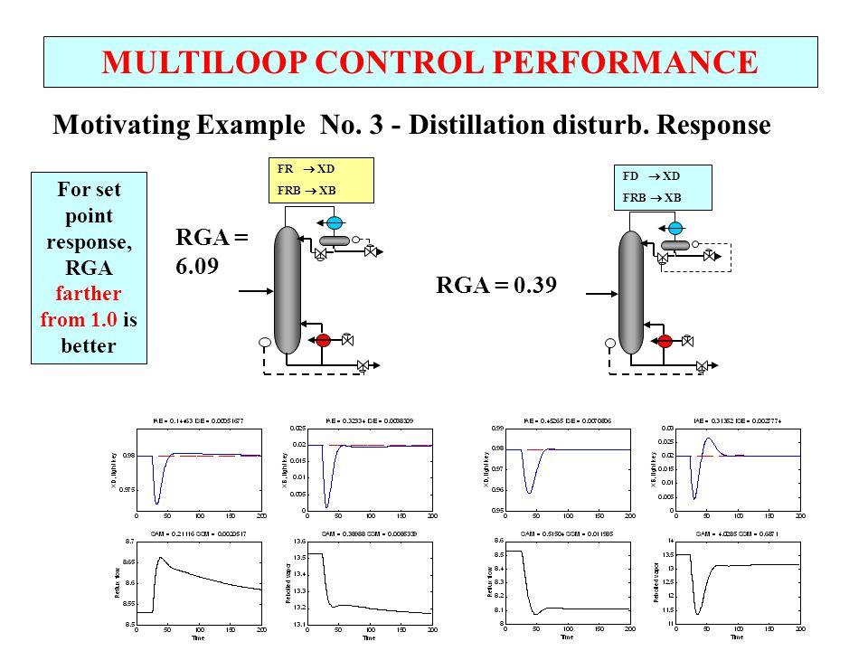 MULTILOOP CONTROL PERFORMANCE Decoupling - Perfect decoupling compensates for interactions One design approach: + - + + + + - + G c1 (s) G c2 (s) G 11 (s)/ 11 G 22 (s)/ 22 G d2 (s) G d1 (s) D(s) CV 1 (s) CV 2 (s) SP 1 (s) SP 2 (s)
