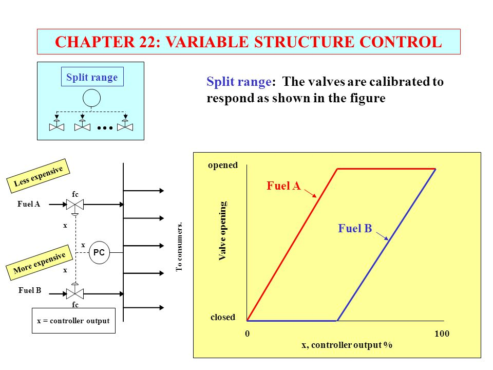CHAPTER 22: VARIABLE STRUCTURE CONTROL x = controller output Fuel A Fuel B fc To consumers. PC x x x 0 100 x, controller output % opened closed Valve
