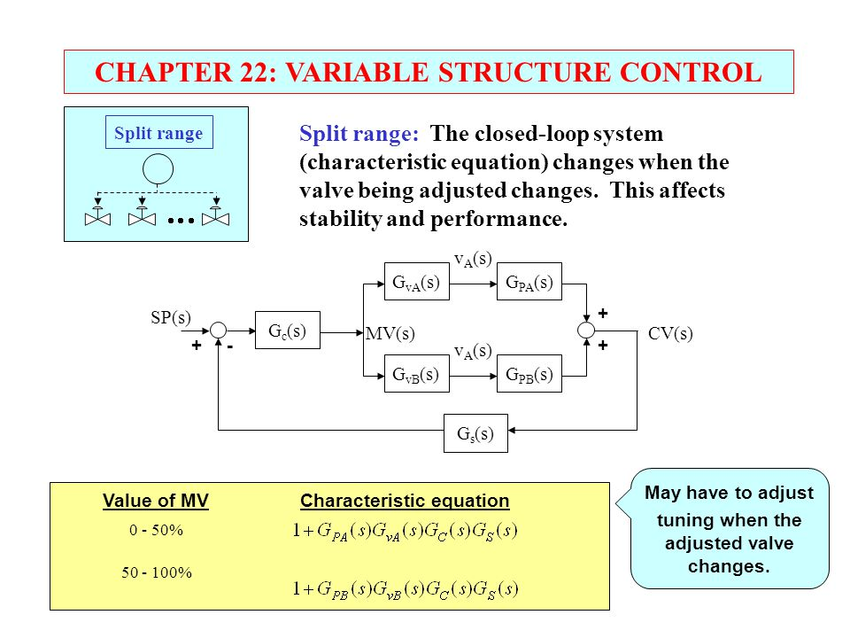 CHAPTER 22: VARIABLE STRUCTURE CONTROL Split range: The closed-loop system (characteristic equation) changes when the valve being adjusted changes. Th