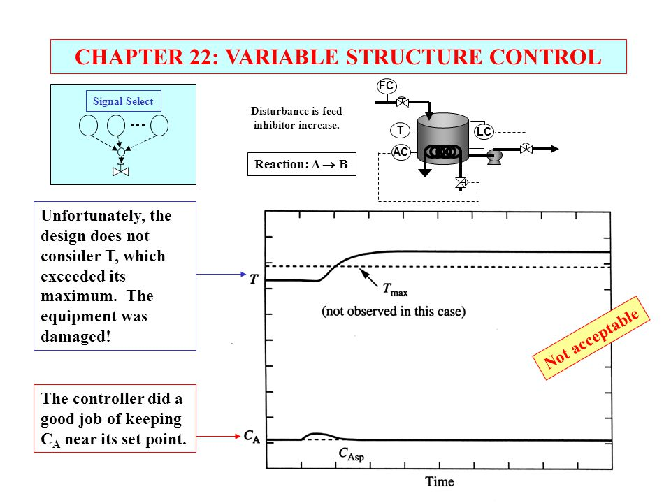 CHAPTER 22: VARIABLE STRUCTURE CONTROL Signal Select      T AC LC FC The controller did a good job of keeping C A near its set point. Unfortunat