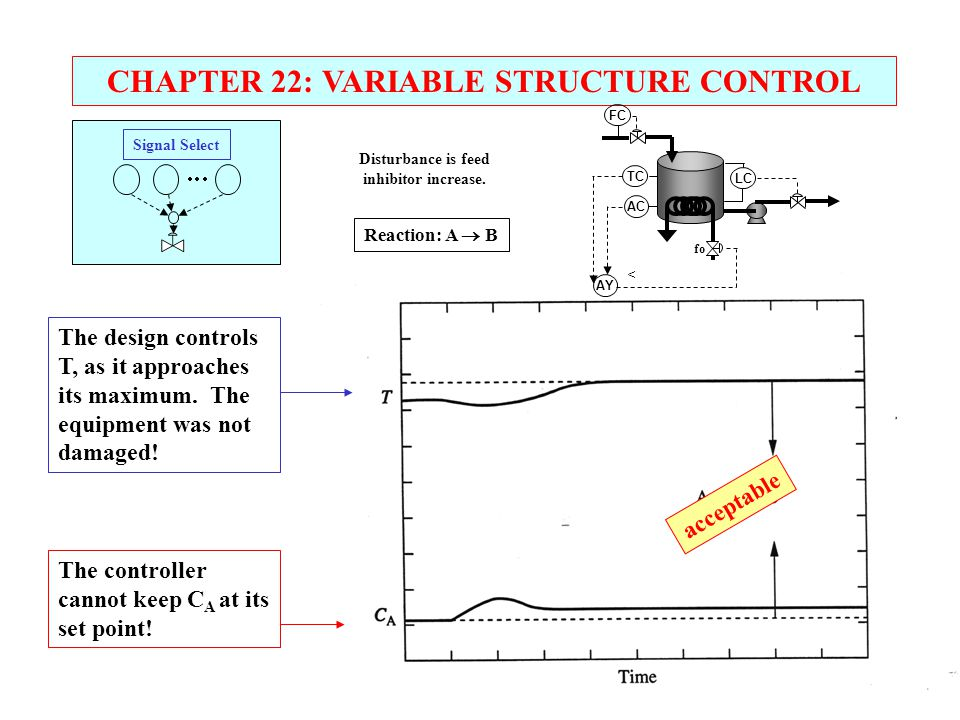 CHAPTER 22: VARIABLE STRUCTURE CONTROL Signal Select      The controller cannot keep C A at its set point! The design controls T, as it approach