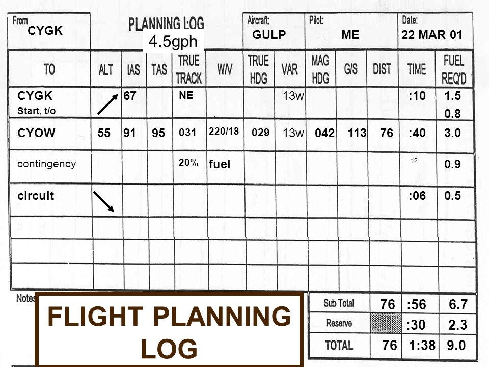FLIGHT PLANNING LOG CYGK Start, t/o 67 NE 13w:101.5 0.8 CYOW 559195 031 220/18 029 13w04211376:403.0 contingency 20% fuel :12 0.9 circuit:060.5 CYGK GULPME22 MAR 01 76 :56 6.7 76 1:38 9.0 :30 2.3 4.5gph