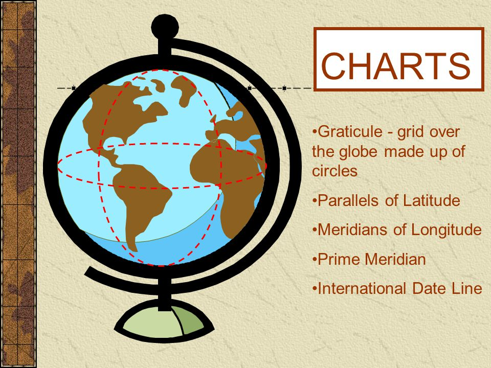 CHARTS Graticule - grid over the globe made up of circles Parallels of Latitude Meridians of Longitude Prime Meridian International Date Line
