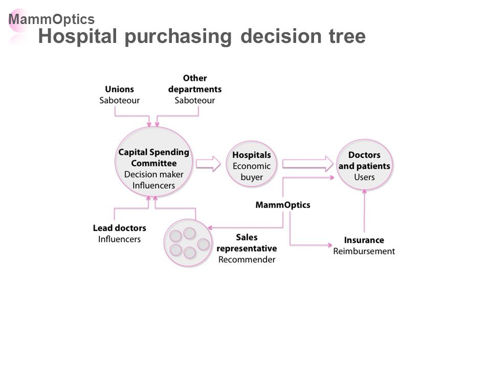 MammOptics Hospital purchasing decision tree