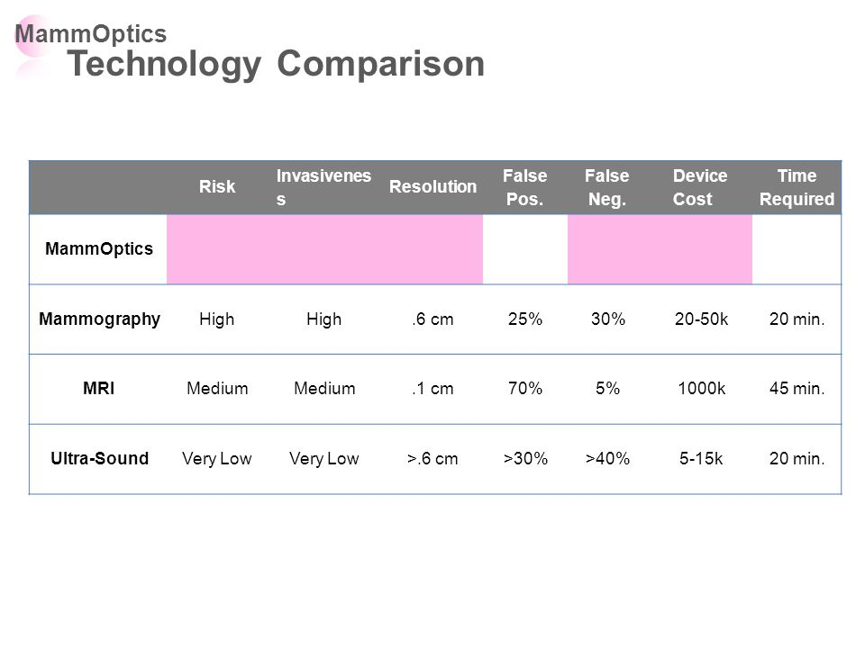MammOptics Technology Comparison Risk Invasivenes s Resolution False Pos.
