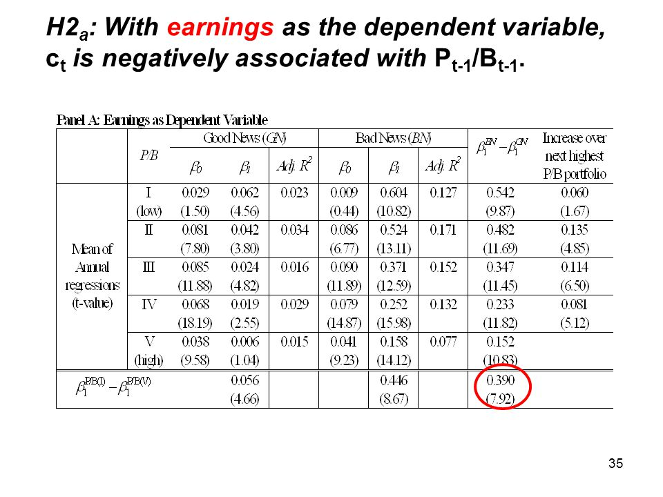 35 H2 a : With earnings as the dependent variable, c t is negatively associated with P t-1 /B t-1.