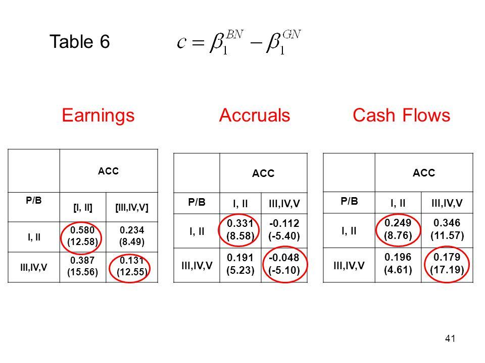 41 ACC P/B [I, II][III,IV,V] I, II 0.580 (12.58) 0.234 (8.49) III,IV,V 0.387 (15.56) 0.131 (12.55) Earnings Table 6 ACC P/B I, IIIII,IV,V I, II 0.331 (8.58) -0.112 (-5.40) III,IV,V 0.191 (5.23) -0.048 (-5.10) Accruals ACC P/B I, IIIII,IV,V I, II 0.249 (8.76) 0.346 (11.57) III,IV,V 0.196 (4.61) 0.179 (17.19) Cash Flows