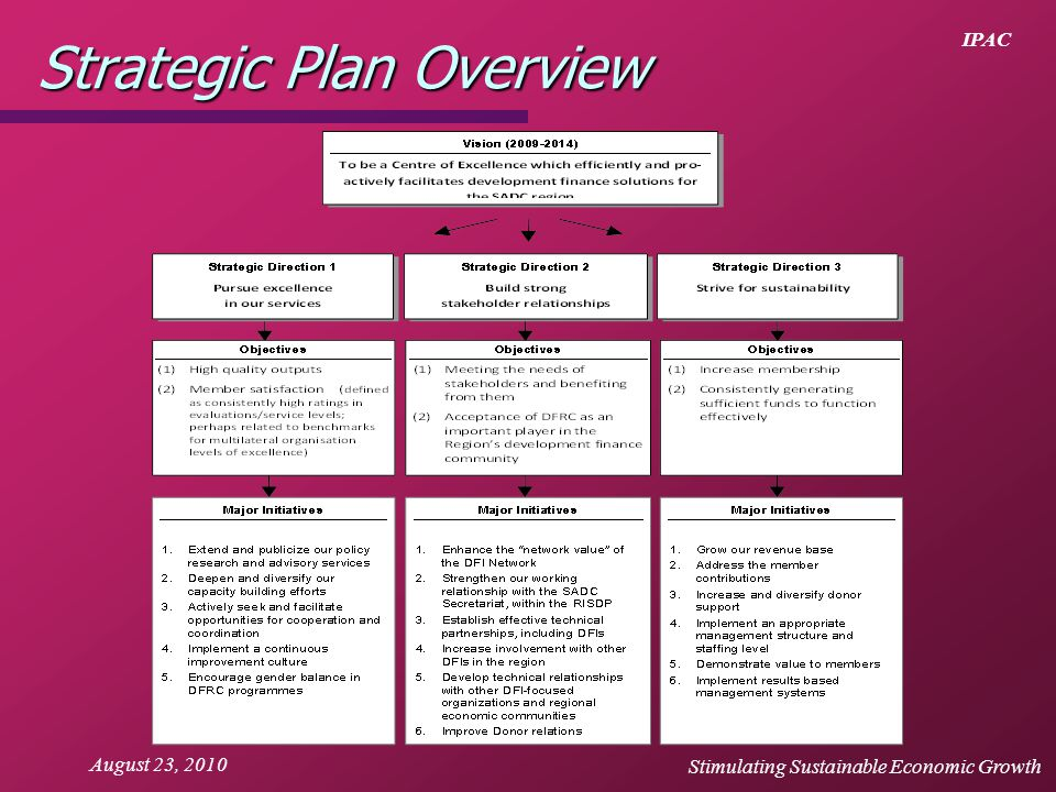 IPAC August 23, 2010 Strategic Plan Overview Stimulating Sustainable Economic Growth
