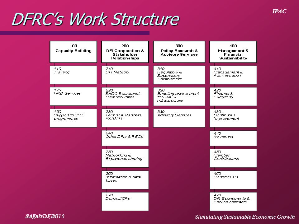 IPAC August 23, 2010 DFRC's Work Structure SADC-DFRC Stimulating Sustainable Economic Growth