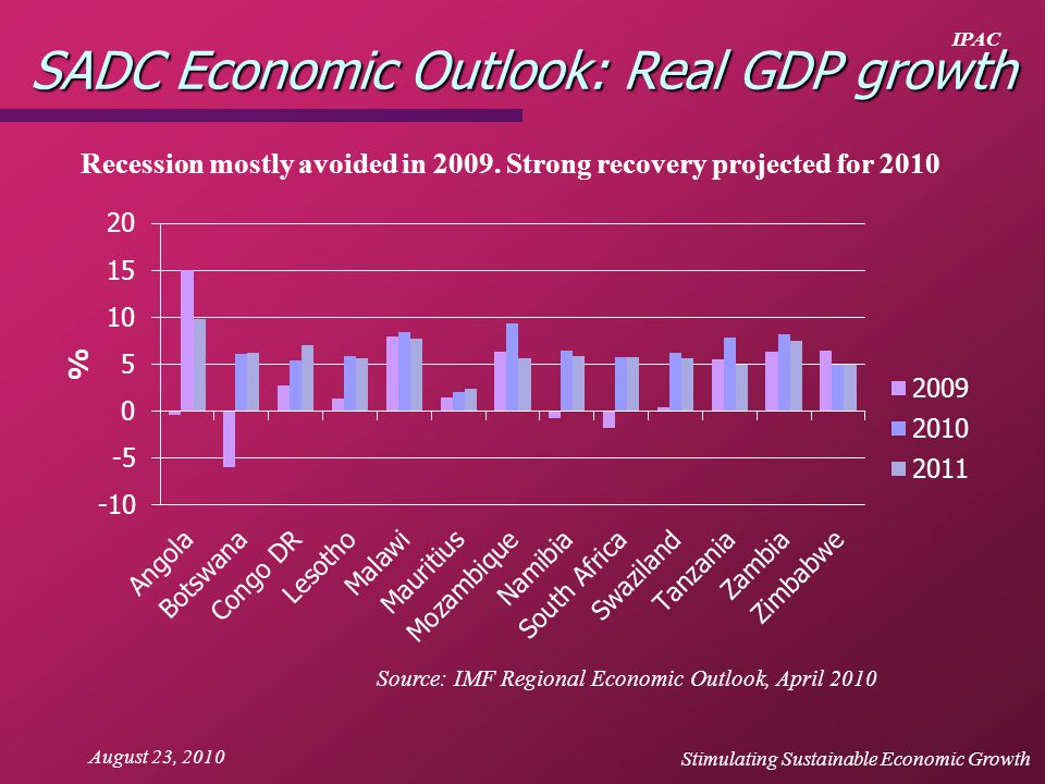 IPAC August 23, 2010 SADC Economic Outlook: Real GDP growth Source: IMF Regional Economic Outlook, April 2010 Recession mostly avoided in 2009. Strong