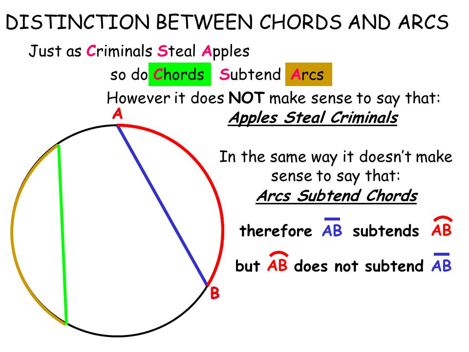 A B DISTINCTION BETWEEN CHORDS AND ARCS A B A B Chords Just as Criminals Steal Apples so do However it does NOT make sense to say that: In the same way it doesn't make sense to say that: Arcs Subtend Chords Apples Steal Criminals AB subtendstherefore AB butdoes not subtend SubtendArcs A B