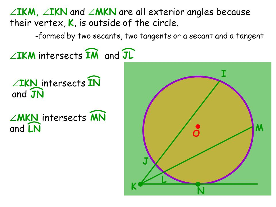 O M I K L J N  IKM,  IKN and  MKN are all exterior angles because their vertex, K, is outside of the circle.