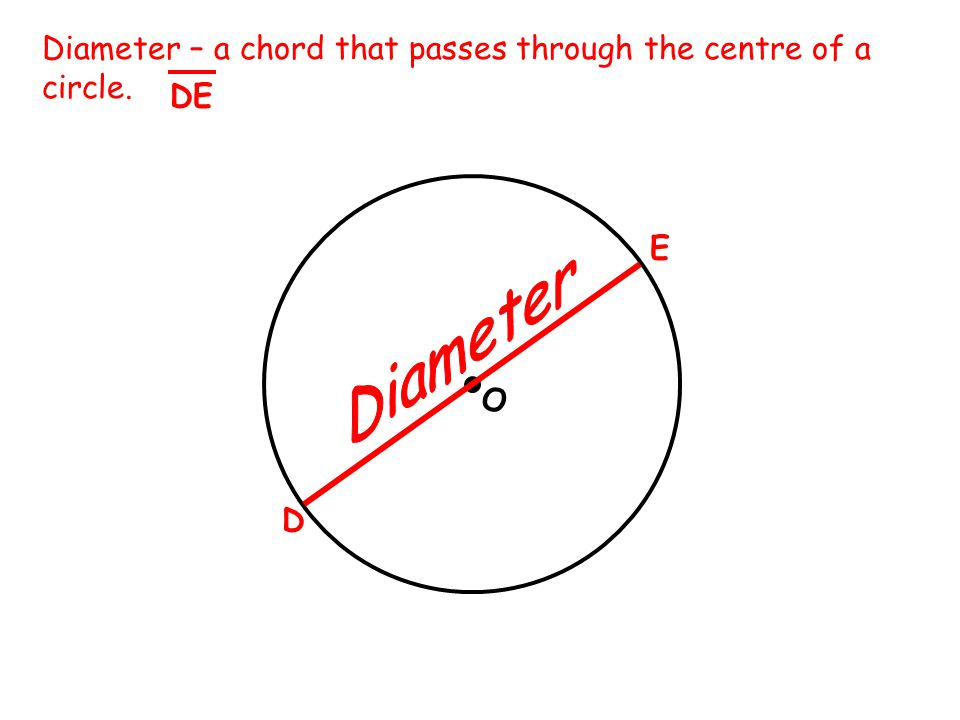 O Diameter – a chord that passes through the centre of a circle. D E DE