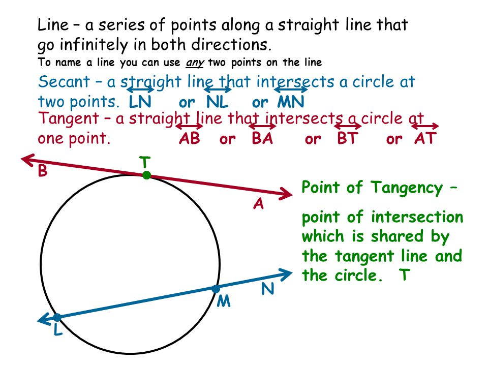 Line – a series of points along a straight line that go infinitely in both directions.