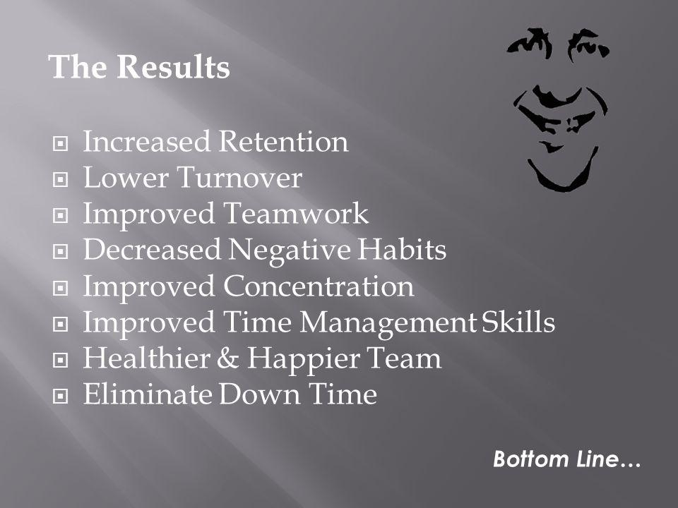  Increased Retention  Lower Turnover  Improved Teamwork  Decreased Negative Habits  Improved Concentration  Improved Time Management Skills  Healthier & Happier Team  Eliminate Down Time The Results Bottom Line…