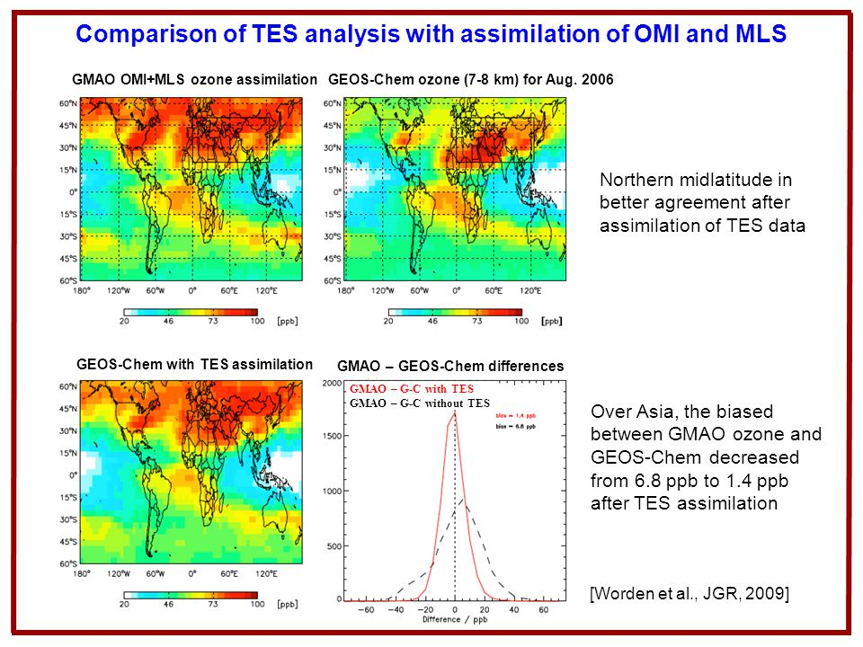 Comparison of TES analysis with assimilation of OMI and MLS Northern midlatitude in better agreement after assimilation of TES data GMAO OMI+MLS ozone