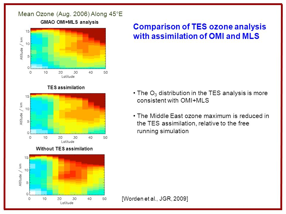 Comparison of TES ozone analysis with assimilation of OMI and MLS GMAO OMI+MLS analysis TES assimilation Without TES assimilation Mean Ozone (Aug. 200