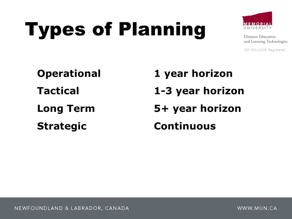 ISO 9001:2008 Registered Types of Planning Operational1 year horizon Tactical1-3 year horizon Long Term5+ year horizon StrategicContinuous