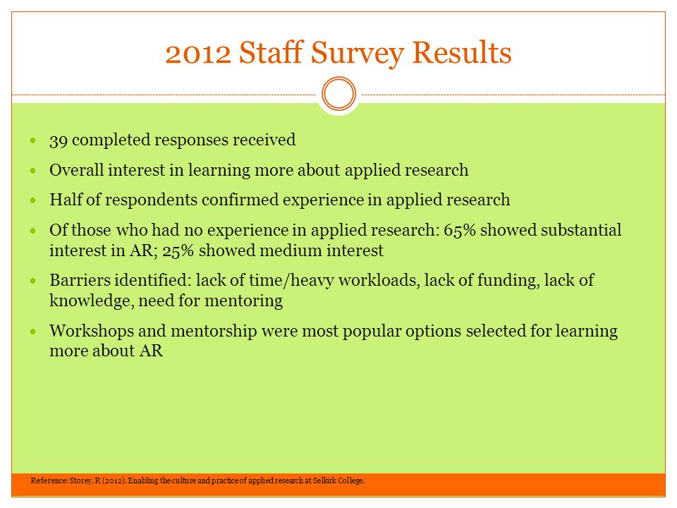 2012 Staff Survey Results 39 completed responses received Overall interest in learning more about applied research Half of respondents confirmed experience in applied research Of those who had no experience in applied research: 65% showed substantial interest in AR; 25% showed medium interest Barriers identified: lack of time/heavy workloads, lack of funding, lack of knowledge, need for mentoring Workshops and mentorship were most popular options selected for learning more about AR Reference: Storey, R (2012).