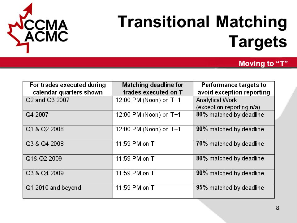 Moving to T 8 Transitional Matching Targets