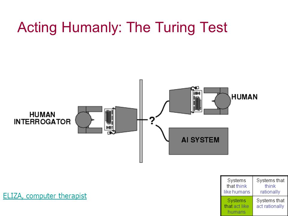 Acting Humanly: The Turing Test ELIZA, computer therapist Systems that think like humans Systems that think rationally Systems that act like humans Systems that act rationally