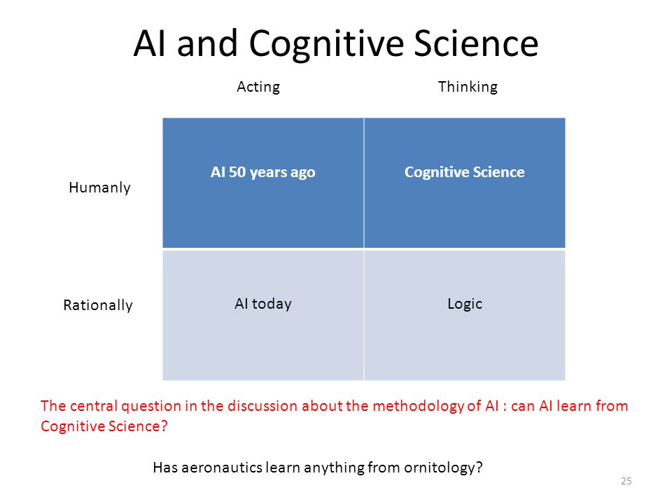 AI and Cognitive Science AI 50 years agoCognitive Science AI todayLogic ThinkingActing Rationally Humanly The central question in the discussion about the methodology of AI : can AI learn from Cognitive Science.