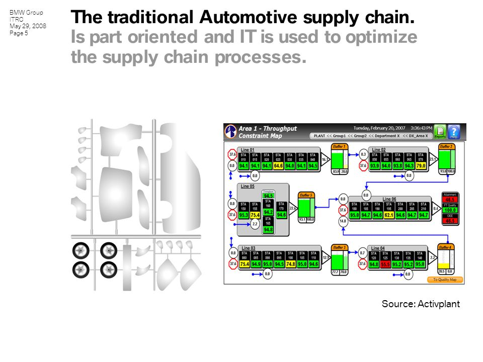 BMW Group ITRC May 29, 2008 Page 5 The traditional Automotive supply chain.