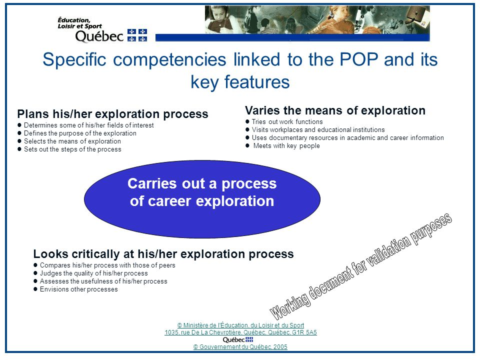 © Ministère de l Éducation, du Loisir et du Sport 1035, rue De La Chevrotière, Québec, Québec, G1R 5A5 © Gouvernement du Québec, 2005 Specific competencies linked to the POP and its key features Carries out a process of career exploration Plans his/her exploration process Determines some of his/her fields of interest Defines the purpose of the exploration Selects the means of exploration Sets out the steps of the process Varies the means of exploration Tries out work functions Visits workplaces and educational institutions Uses documentary resources in academic and career information Meets with key people Looks critically at his/her exploration process Compares his/her process with those of peers Judges the quality of his/her process Assesses the usefulness of his/her process Envisions other processes
