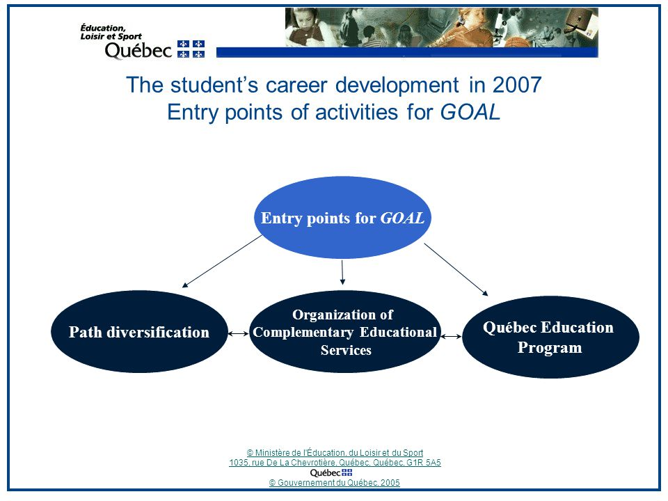 © Ministère de l Éducation, du Loisir et du Sport 1035, rue De La Chevrotière, Québec, Québec, G1R 5A5 © Gouvernement du Québec, 2005 The student's career development in 2007 Entry points of activities for GOAL Path diversification Organization of Complementary Educational Services Québec Education Program Entry points for GOAL