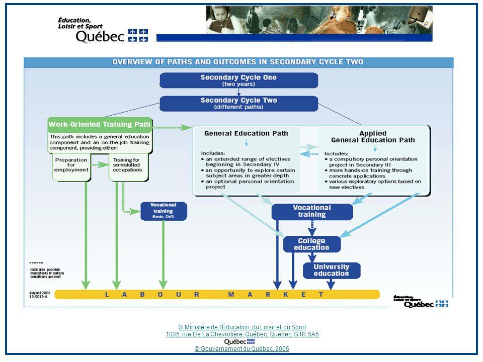 © Ministère de l Éducation, du Loisir et du Sport 1035, rue De La Chevrotière, Québec, Québec, G1R 5A5 © Gouvernement du Québec, 2005
