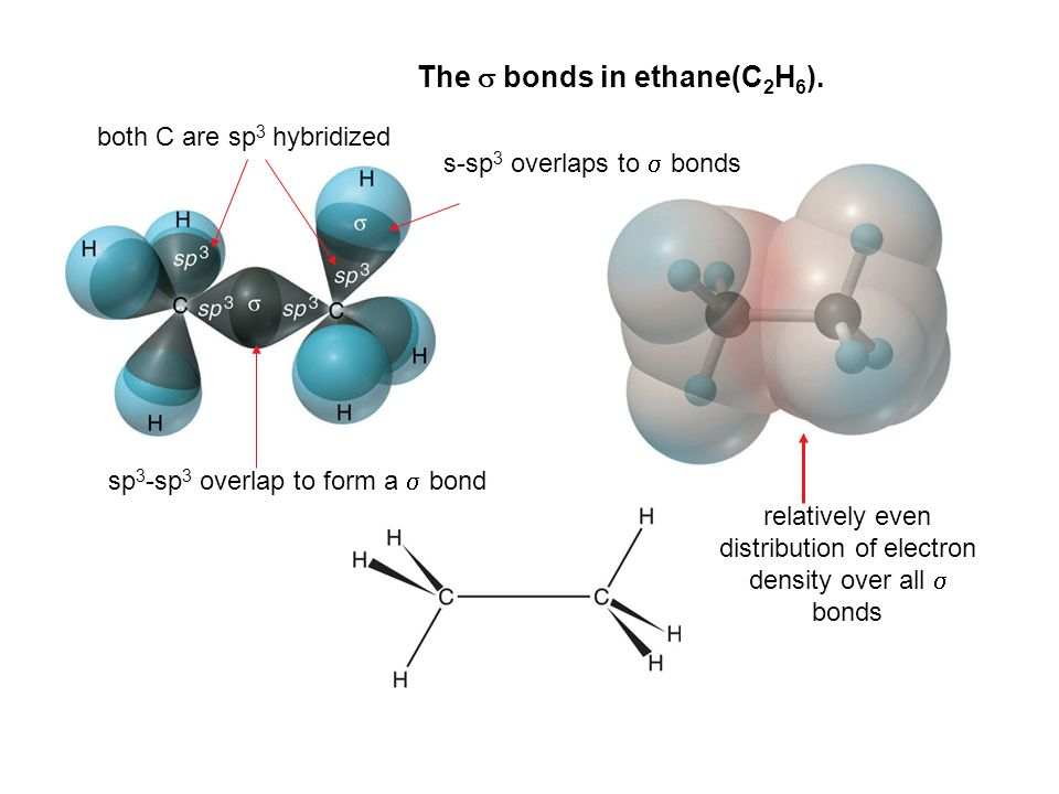 The  and  bonds in ethylene (C 2 H 4 ).
