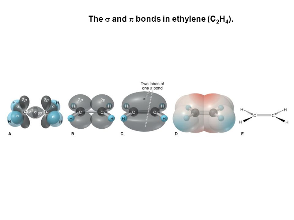 The  and  bonds in acetylene (C 2 H 2 ).