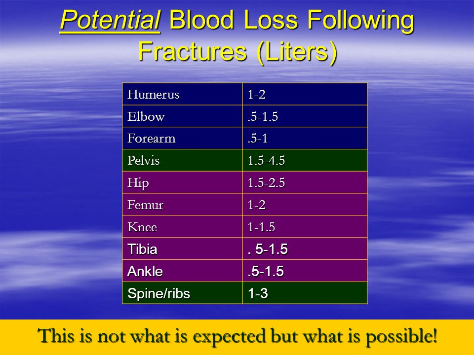 Potential Blood Loss Following Fractures (Liters) This is not what is expected but what is possible.