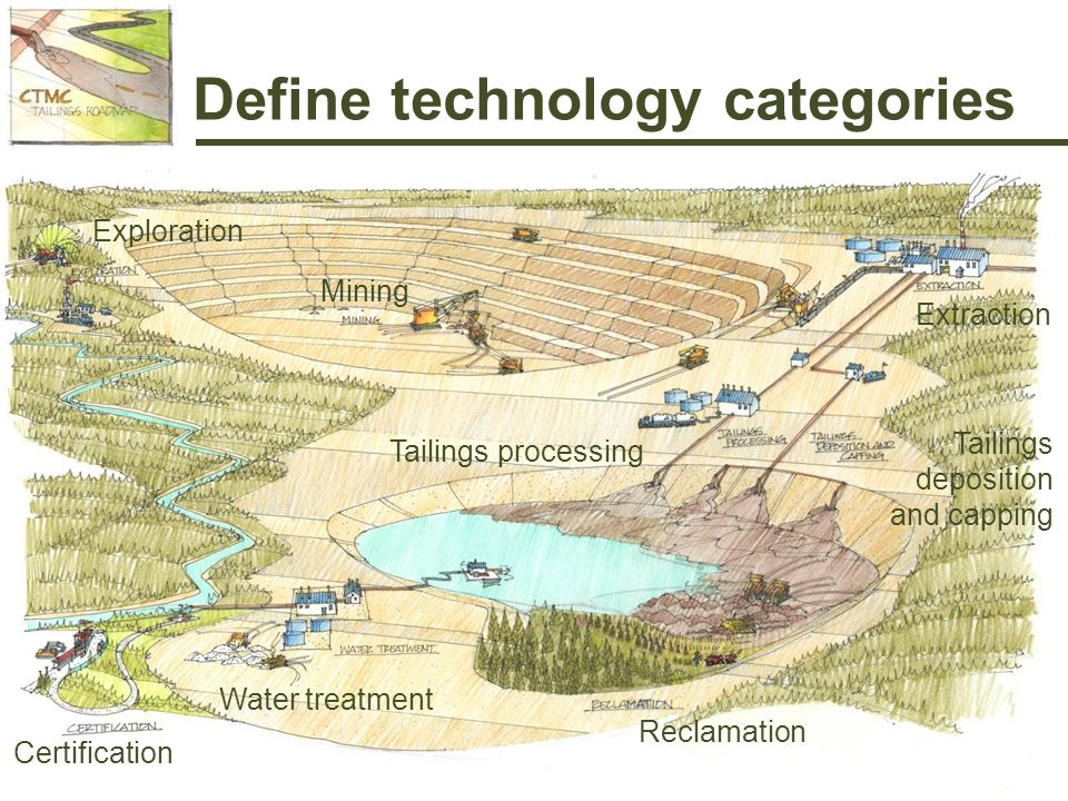 Define technology categories Mining Extraction Tailings deposition and capping Tailings processing Certification Water treatment Reclamation Exploration