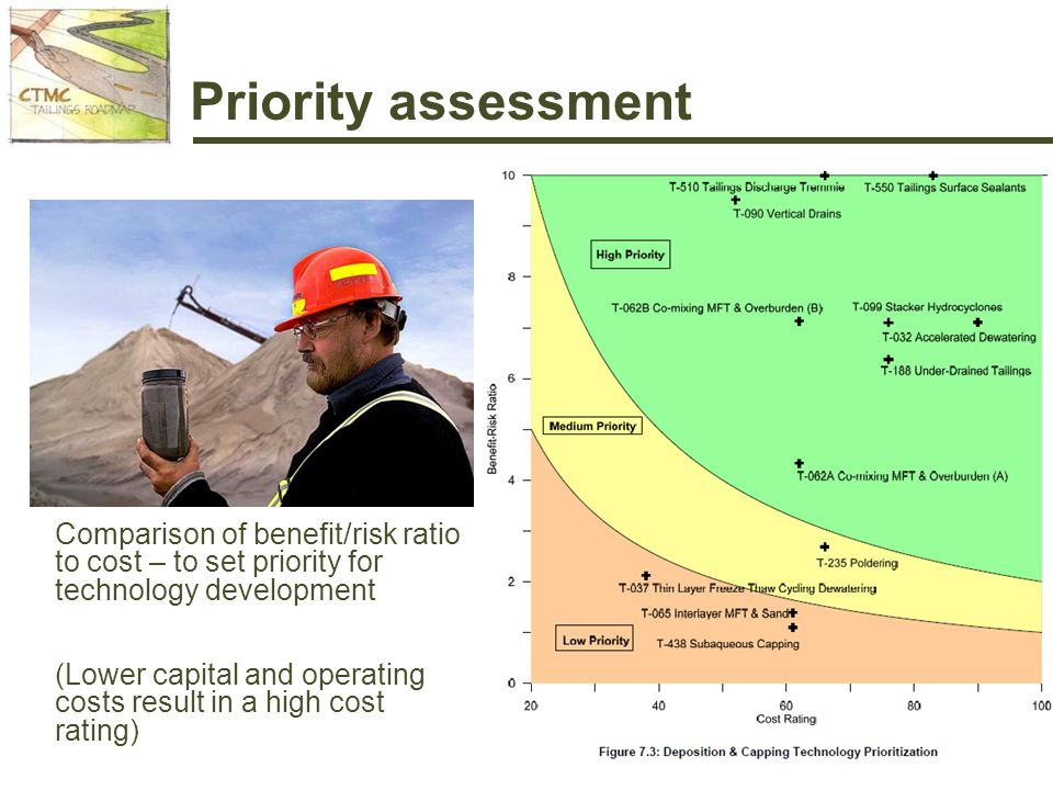 Priority assessment Comparison of benefit/risk ratio to cost – to set priority for technology development (Lower capital and operating costs result in a high cost rating)