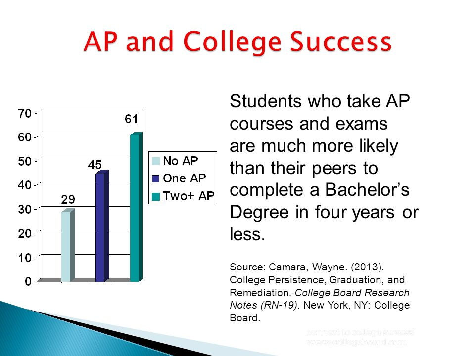 Students who take AP courses and exams are much more likely than their peers to complete a Bachelor's Degree in four years or less. Source: Camara, Wa