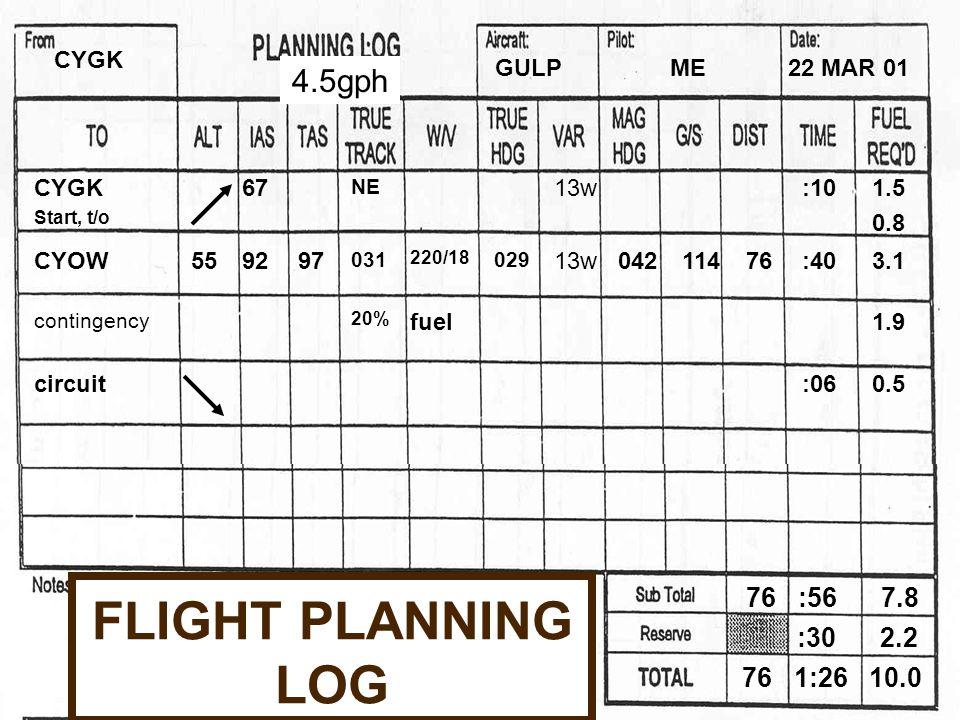 FLIGHT PLANNING LOG CYGK Start, t/o 67 NE 13w:101.5 0.8 CYOW 559297 031 220/18 029 13w04211476:403.1 contingency 20% fuel1.9 circuit:060.5 CYGK GULPME22 MAR 01 76 :56 7.8 76 1:26 10.0 :30 2.2 4.5gph